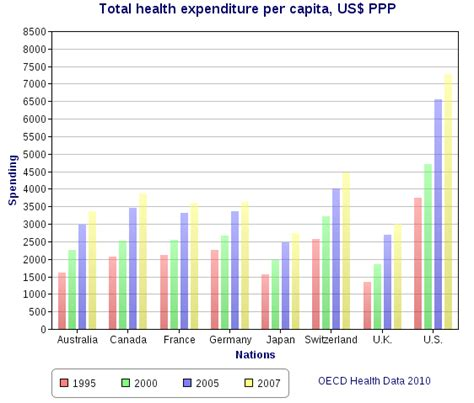 bureau de change orleans comparison of the healthcare systems in canada and the