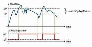 What Is Meant By The Switching Function  U201chysteresis U201d With