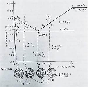 Iron Carbon Phase Diagram Example