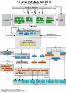 Linux Kernel I  O Stack Diagram