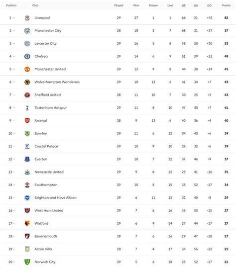 Premier League live stream: Which Premier League games are ...