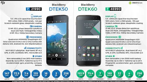 comparison blackberry dtek50 vs blackberry dtek60