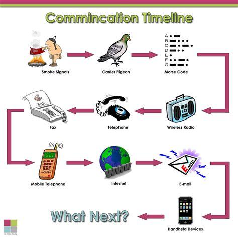 history  communication technology