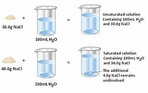 Dilute Solution- Types of Solutions, Difference Between ...