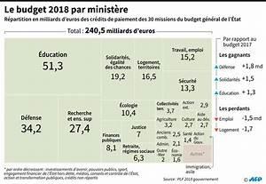 Credit 15000 Euros Sur 5 Ans : quels sont les minist res gagnants du budget 2018 le point ~ Maxctalentgroup.com Avis de Voitures