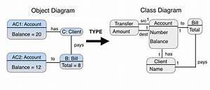 3  Object Diagram Typed Over Class Diagram  12