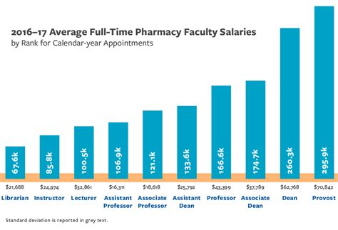 Pharmacist Annual Salary by Pharmacy Faculty Demographics And Salaries Aacp