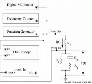 Block Diagram Of Impedance Spectrometer Test Set