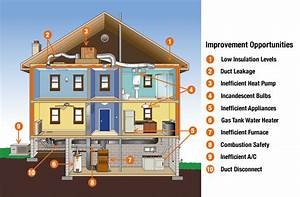Get Your Home Energy Efficiency Audit Today
