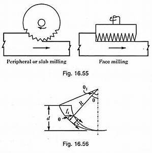 Difference Between Peripheral Milling and Face Milling