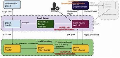 Jenkins Gerrit Architecture Build Works Integration Ci