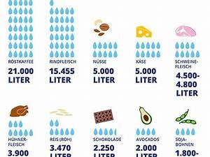 Wasserverbrauch Deutschland 2016 : das sind die gr ten wasserverbraucher eat smarter ~ Frokenaadalensverden.com Haus und Dekorationen