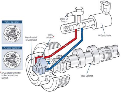 Subaru 2 5xt Engine Diagram by What Is Subaru Avcs An Avcs Equipped Jdm Engine