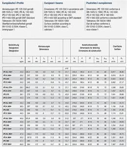 Doppel T Träger Berechnen : 0 12m eisen stahl tr ger sturz doppel t ipe 330 33cm ebay ~ Themetempest.com Abrechnung