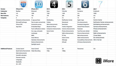 How Ios 7 Compares To Previous Versions [chart]