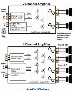 The Best 4 Channel Amps For Sound Quality  U2013 Top Picks And