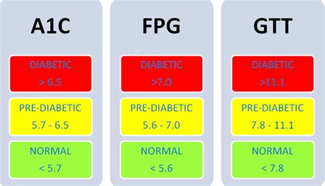 compare glucose level to hgb a1c diabetes inc
