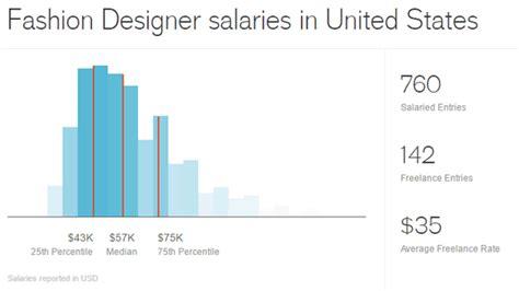 fashion designer salary デザインの仕事の平均年収がわかる design salary guide gigazine