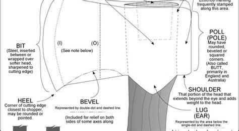 anatomy   sinlge bit axe check   site
