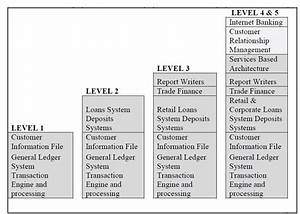 Levels Of Core Banking Software  Cbs