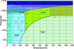 Water Phase Diagram Table