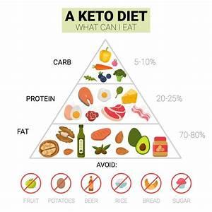 Keto Food Pyramid Stock Vector  Illustration Of Bread