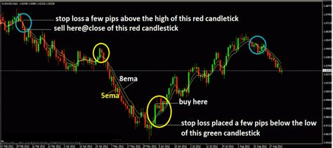 currency trading strategies forex trading strategy 5ema and 8ema
