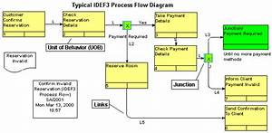 Idef0 Diagram Example