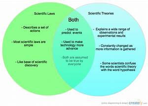 Scientific Law And Theory Venn Diagram