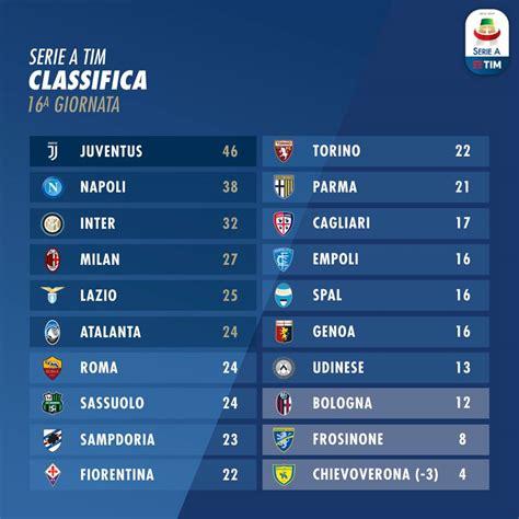 Serie A: risultati 16^ giornata, come cambia la classifica ...