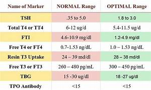 Blood Test Normal Values Chart Image Result For Tsh Levels Chart Thyroid Levels