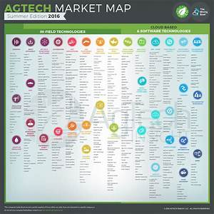 AgTech Market Map -Summer Edition 2016 - Mixing Bowl