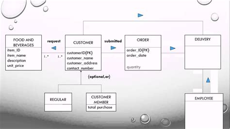 Erd V Eer Diagram by Enhanced Entity Relationship Eer Diagram