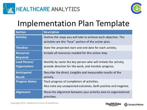 Time To Change Action Plan Template by Implementation Action Plan Template Gallery