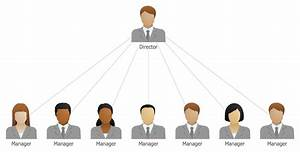25 Typical Orgcharts Solution Organizational Management