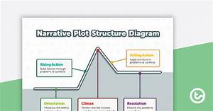 Narrative Plot Structure Diagram Teaching Resource