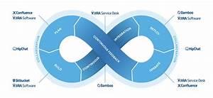 How Atlassian (... Atlassian
