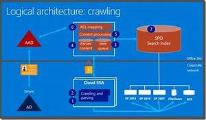 A Static State  New Sharepoint And Office 365 Hybrid Search