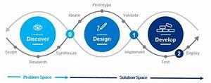 Design-Led Development Process | SAP Fiori Design Guidelines