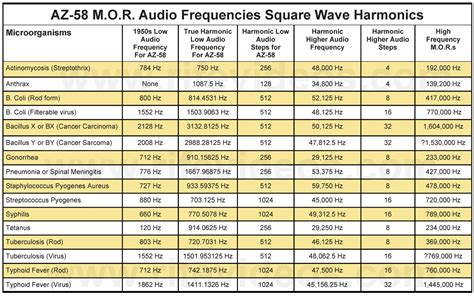 pin instrument frequency chart on