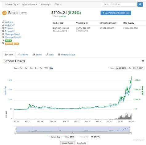 Bitcoin Now by Bitcoin Now Bitcoin Reddit Tv