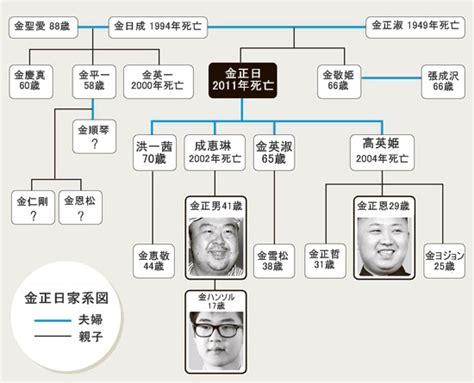 金 正 日 家 系図