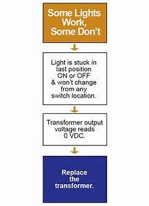 Ge Low Voltage Lighting Troubleshooting Tips