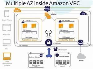Cloud  Big Data And Mobile  Part 4   Az Series  How Amazon