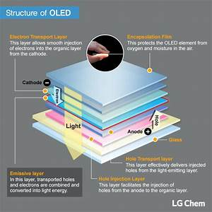 Are You Familiar With The Structure Of Oled Light Panels