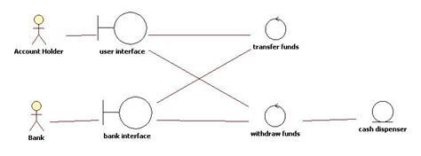 entity control boundary pattern