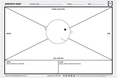 empathy map template user research archives business design tools