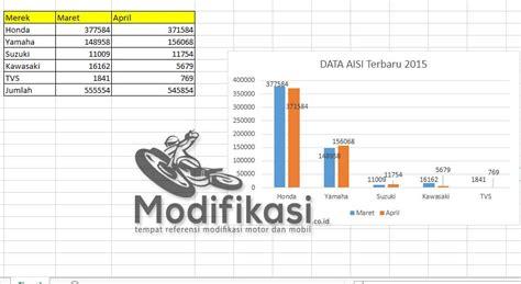 grafik data penjualan motor terbaru lengkap