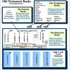 The Five Twelve Blog Five Things You Should Know About The Bible Before You Study It  Part One