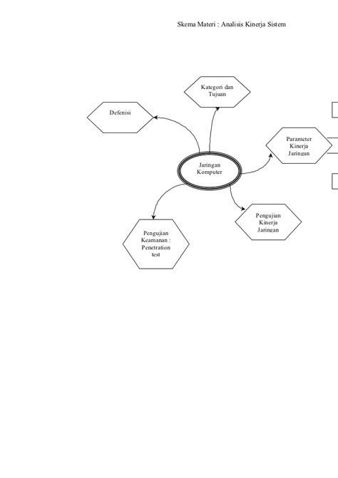 Analisa kinerja sistem